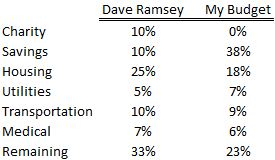 Dave Ramsey Comparison Budget